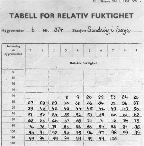 Relativ fuktighet tabell